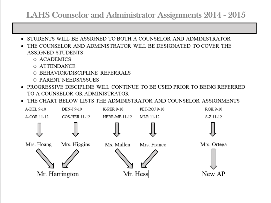 AP Counselor Flowchart